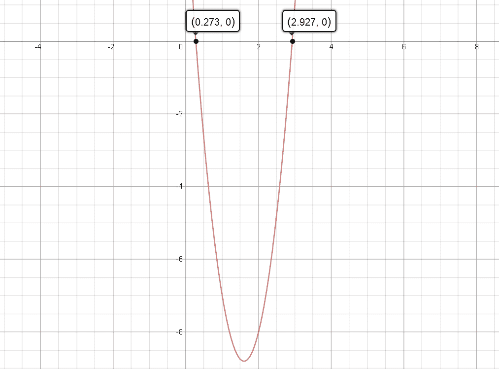 Quadratic function with two roots - f(x)=5x^2-16x+4