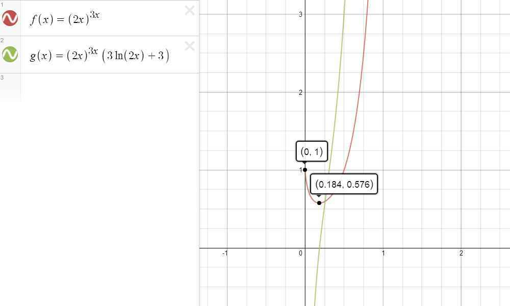 The Graph of (2x)^(3x) and Its Derivative