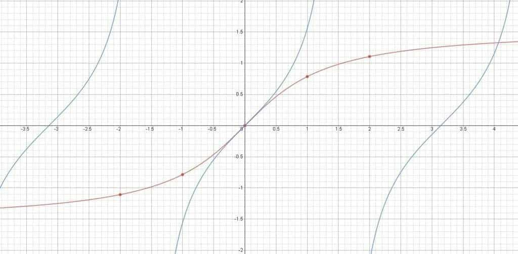 The graph of the arctangent function