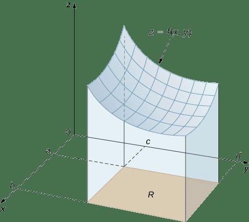 Area integral