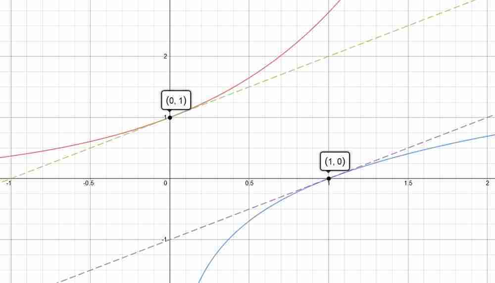 Exponential and Logarithmic Functions, and the Inverse Function Theorem