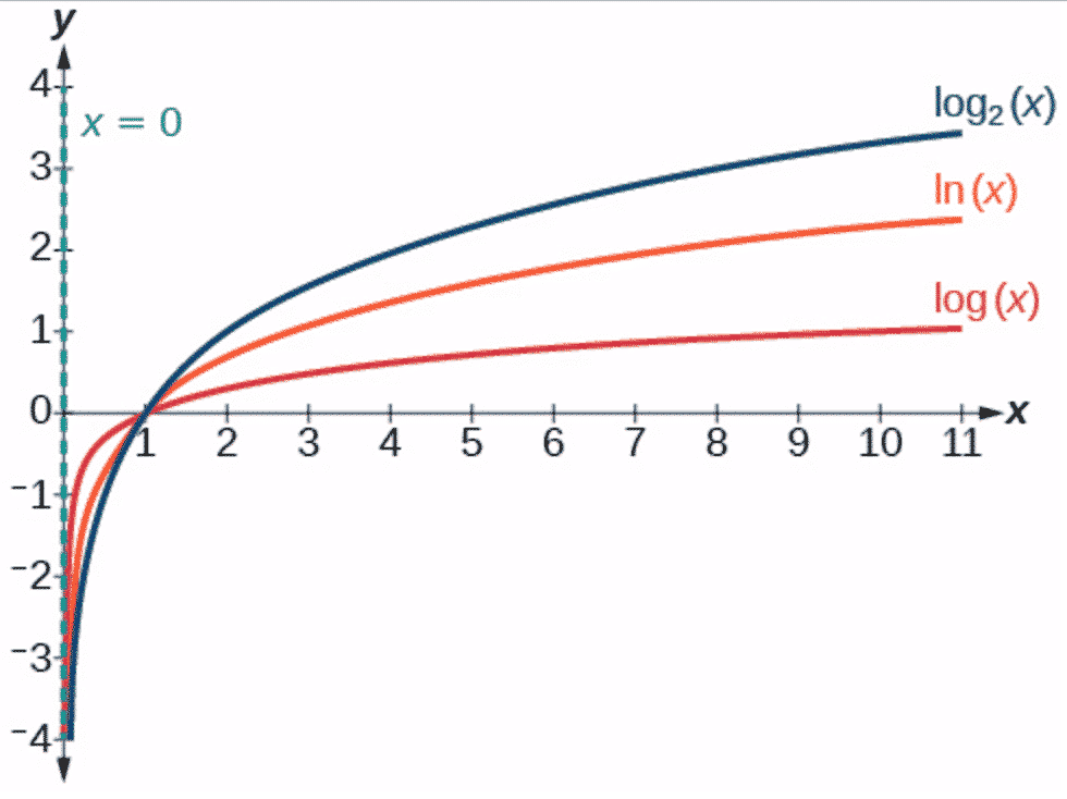 Graphs of the Logarithmic Functions of base 2, e and 10