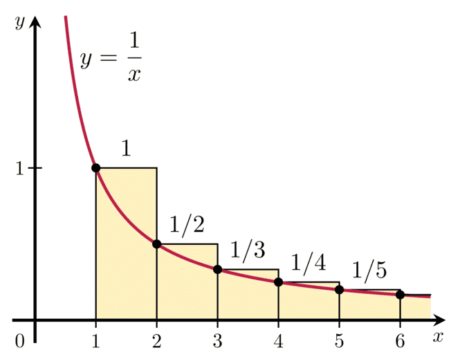 Natural Logarithm and the Divergence of the Harmonic Series