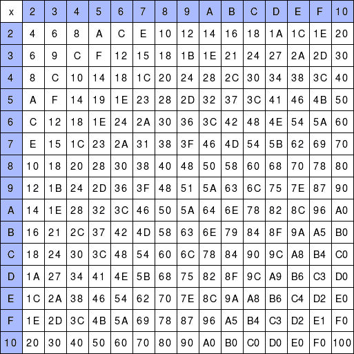 Hexadecimal Multiplication Table