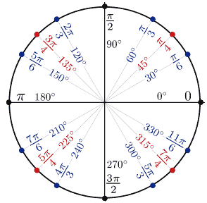 Key angles in unit circle in degree and radian