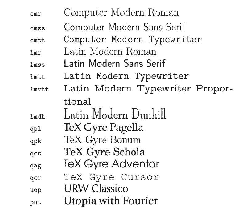 The Ultimate LaTeX Reference Guide — Foreign Fonts