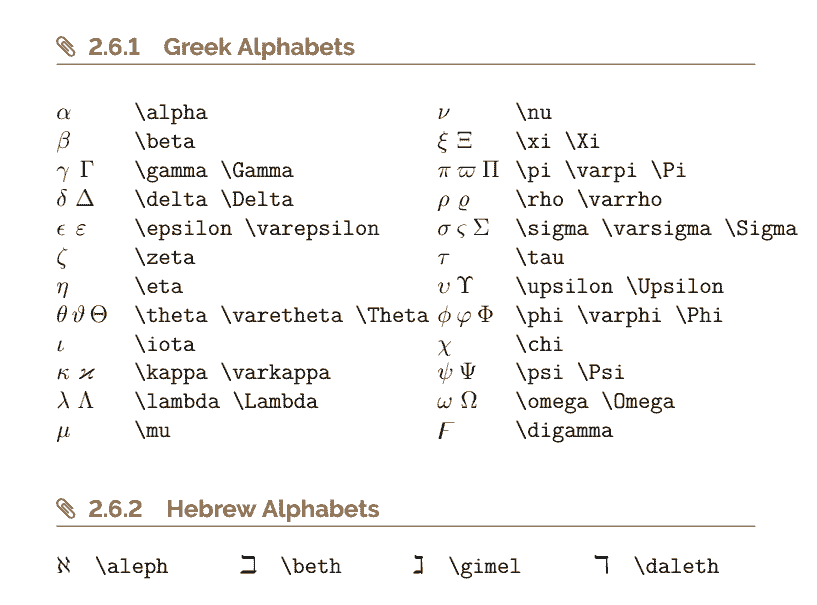The Ultimate LaTeX Reference Guide — Greek and Hebrew Symbols