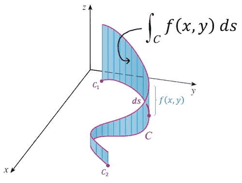 Line integral