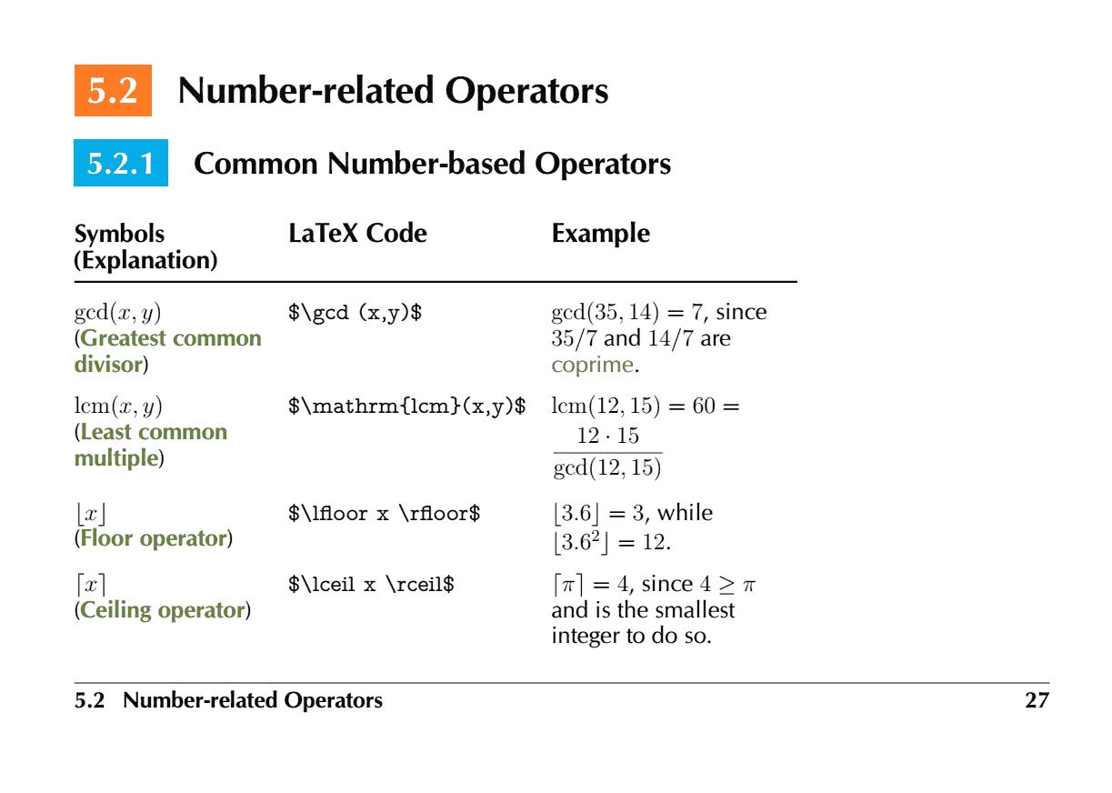 Comprehensive List of Mathematical Symbols Ebook: Number Operators