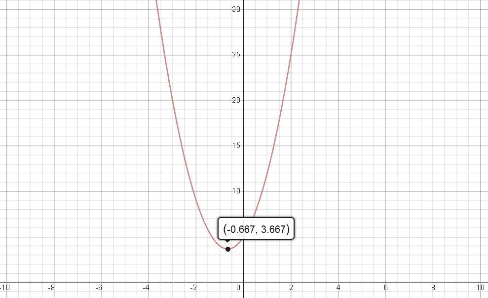 f(x) = 3x^2 + 4x + 5 --- A Quadratic Polynomial With No Root