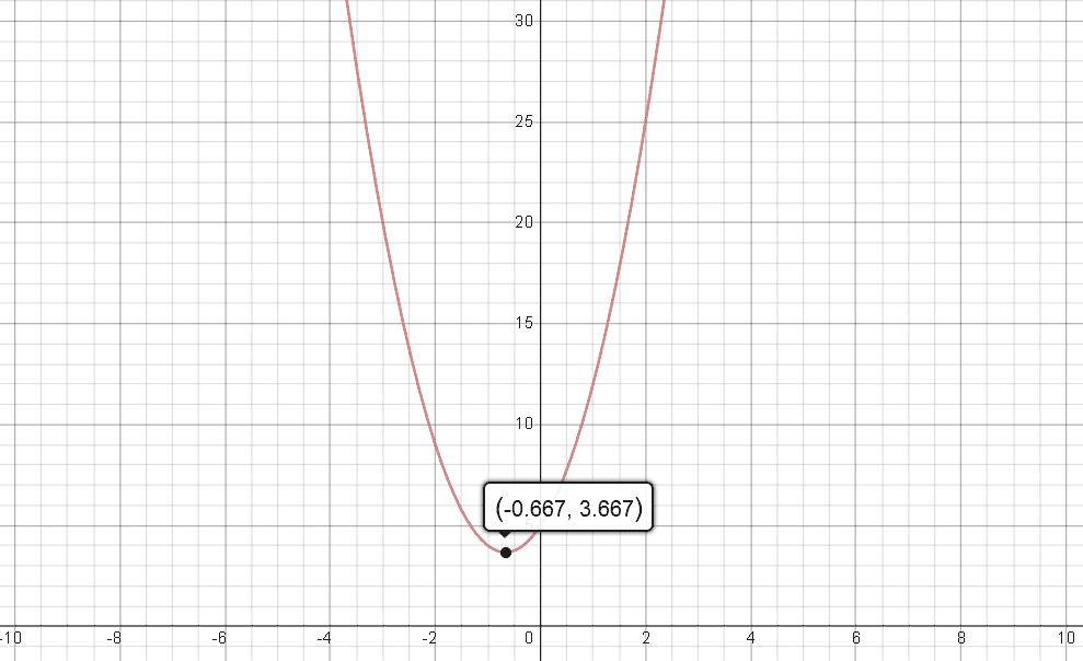 f(x) = 3x^2 + 4x + 5 --- A Quadratic Polynomial With No Root