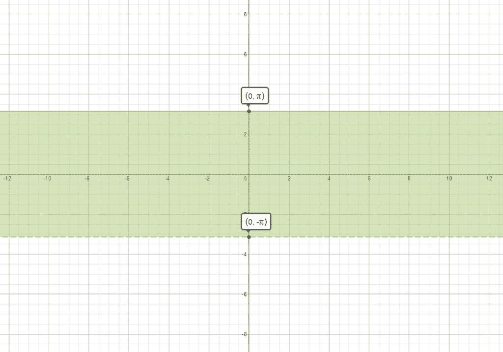 Complex Logarithm — Principal Branch