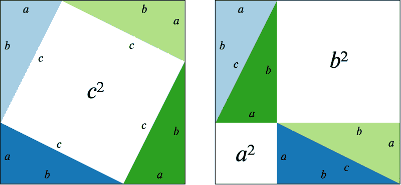 A pictorial proof of the Pythagorean Therem a^2+b^2=c^2