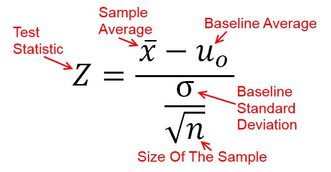 Z-Test Statistics