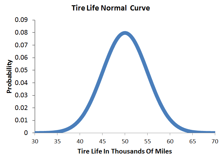 Tire Life Normal Curve