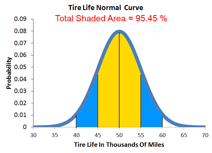 Tire Life Normal Curve - Chance of Between 40,000 and 60,000 miles