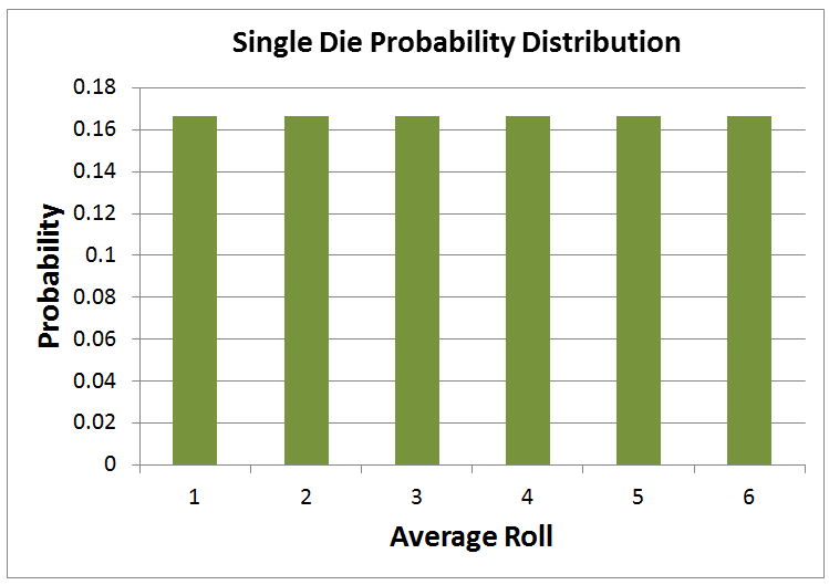 Distribution of the Number on a Single Die