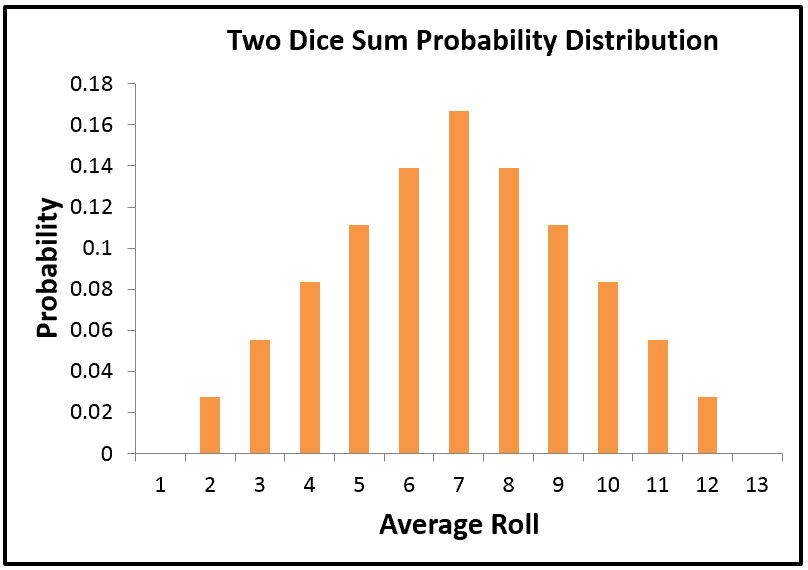 Probability Distribution of the Sum on Two Dice