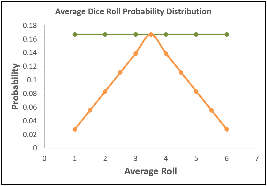 Probability Distributions of the Average Value of 1 Die and 2 Dice