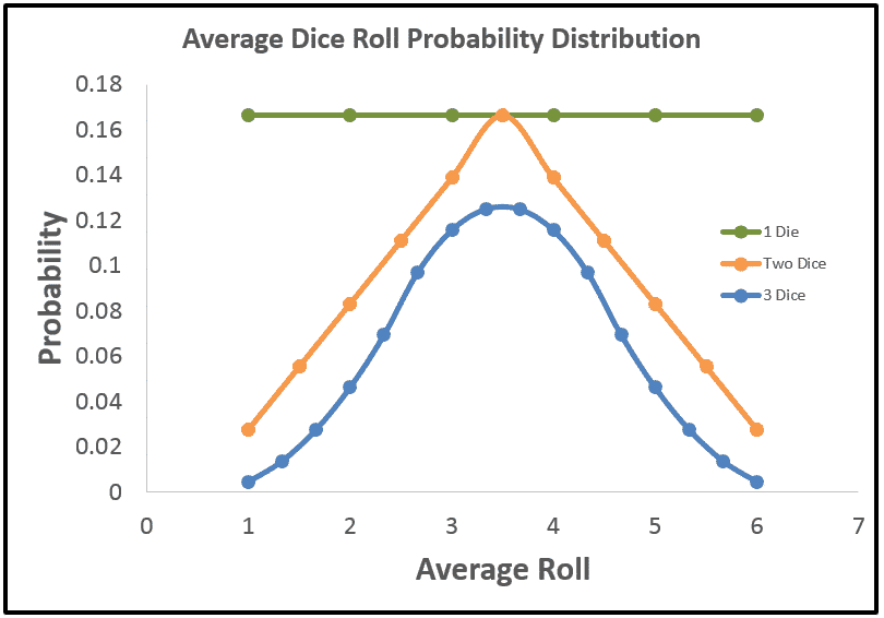 Probability Distributions of the Average Value of 1, 2 and 3 Dice