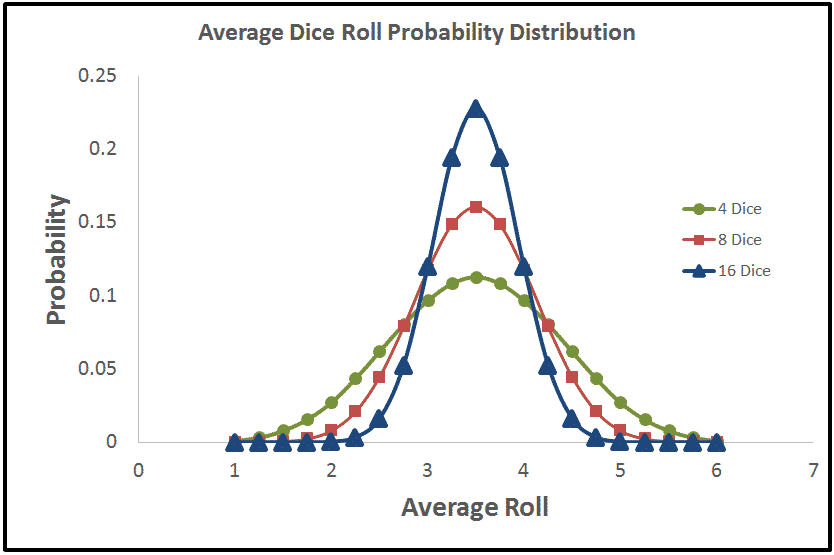 Probability Distributions of the Average Value of 4, 8 and 16 Dice