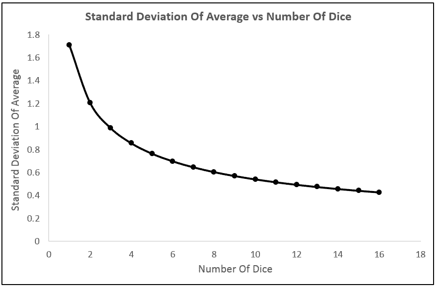 Standard Deviation of The Average Value on Dice vs. The Number of Dice