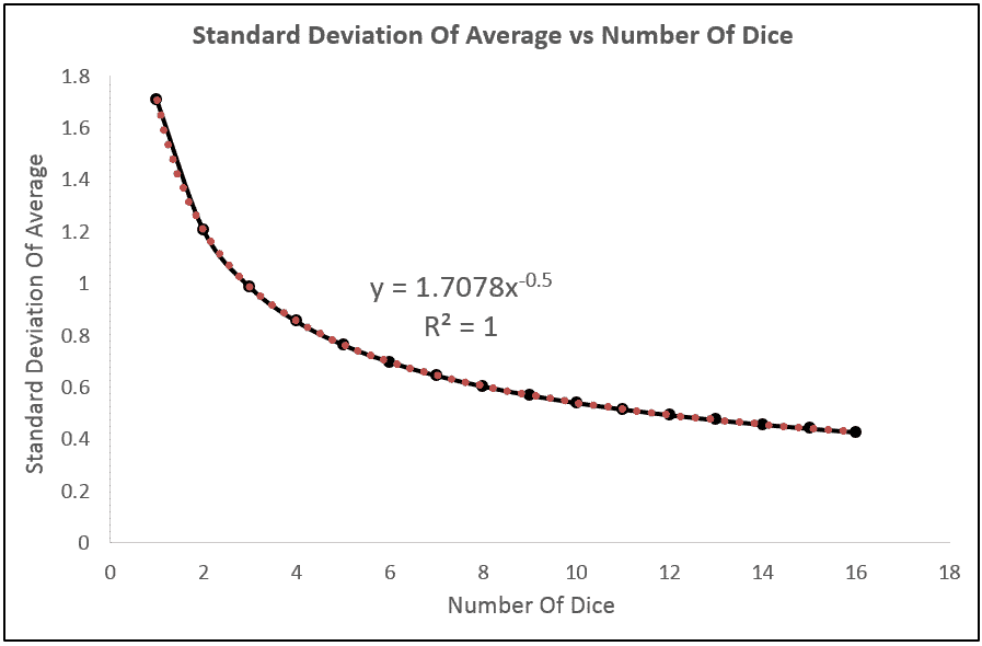 Regression Line — Standard Deviation of the Average Value of Dice vs. Number of Dice