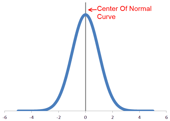Normal Curve (Bell Curve)