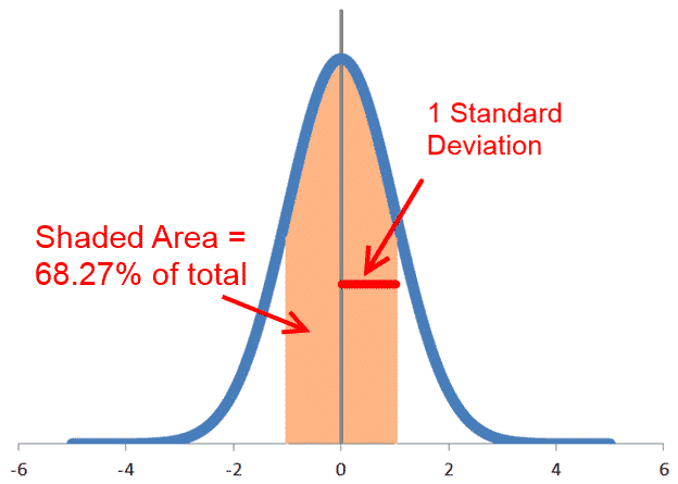 Normal Curve - 68% of data are 1 standard deviation within the mean