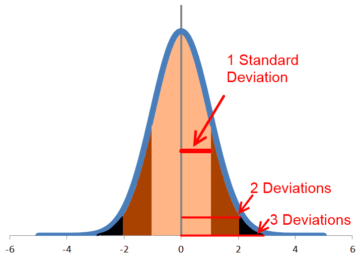 68-95-99 Rule For Normal Distribution