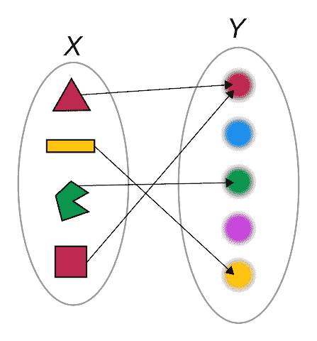 Mapping of Shapes