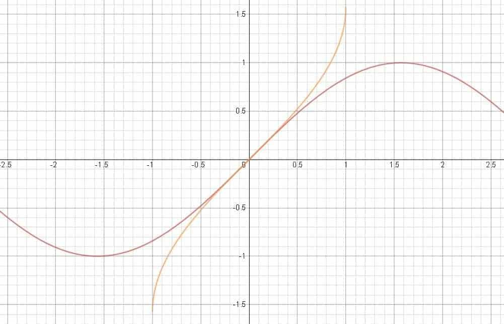 The Sine and Arcsine Function