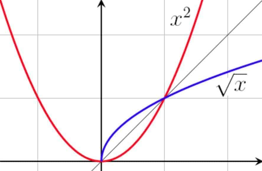 Square and Square Root Functions