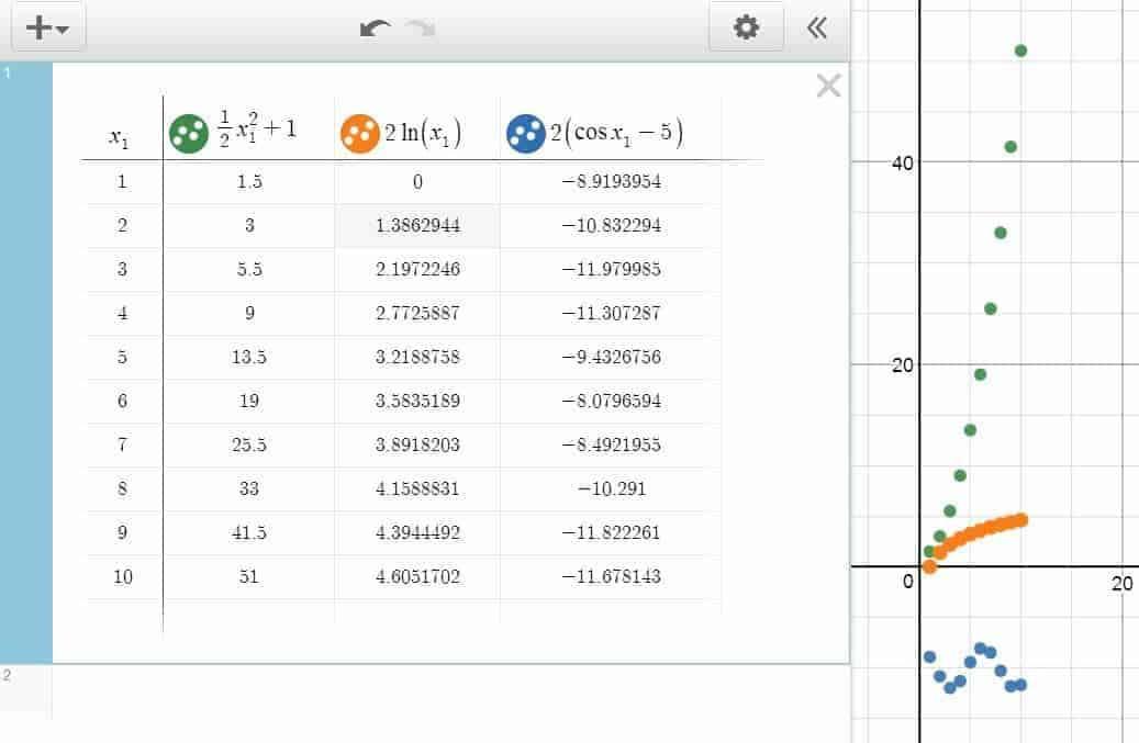 Table in Desmos: Plotting a series of points for different functions simultaneously