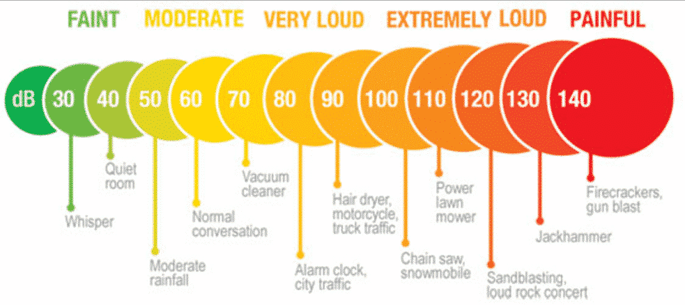 Decibel - The Different Levels of Loudness in Logarithms