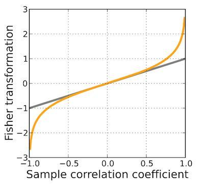 Fisher's Z Transformation versus the sample correlation coefficient, EPIB 507, McGill, Biostatistics Tutoring in Montreal