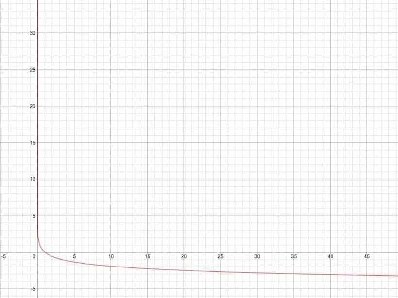 Logarithm Function with Base 0.3, Logarithmic Inequality