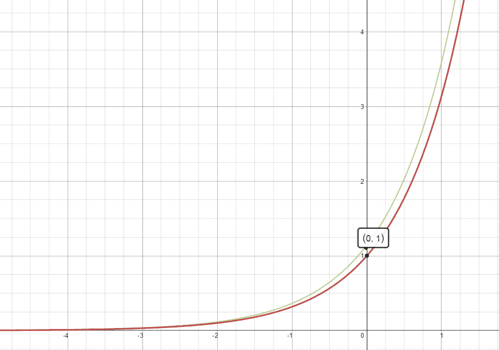 The exponential function pi^x (red) and its derivative (green)